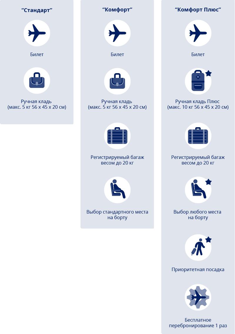 Условия тарифа Promo авиакомпании FlyArystan