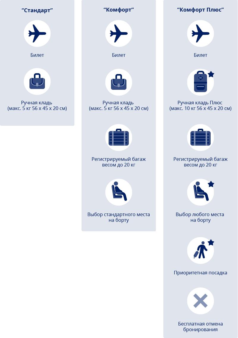 Условия регулярного тарифа авиакомпании FlyArystan
